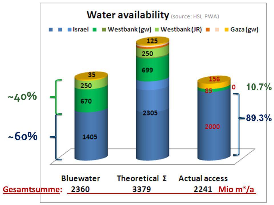 ~40% ~60% Gesamtsumme:. Mio m 3 /a. 10.7% 89.3%