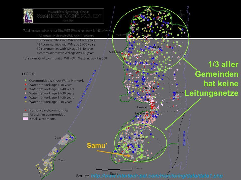 http://www.intertech-pal.com/monitoring/data/data1.php Source: 1/3 aller Gemeinden hat keine Leitungsnetze Samu'