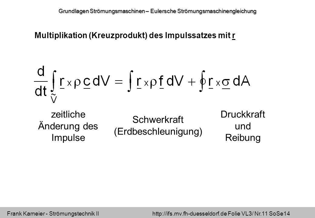 Frank Kameier - Strömungstechnik II http://ifs.mv.fh-duesseldorf.de Folie VL3/ Nr.11 SoSe14 Multiplikation (Kreuzprodukt) des Impulssatzes mit r zeitliche Änderung des Impulse Schwerkraft (Erdbeschleunigung) Druckkraft und Reibung Grundlagen Strömungsmaschinen – Eulersche Strömungsmaschinengleichung