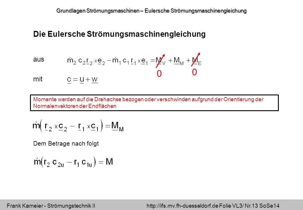 Frank Kameier - Strömungstechnik II http://ifs.mv.fh-duesseldorf.de Folie VL3/ Nr.13 SoSe14 Die Eulersche Strömungsmaschinengleichung aus mit Momente werden auf die Drehachse bezogen oder verschwinden aufgrund der Orientierung der Normalenvektoren der Endflächen 0 0 Dem Betrage nach folgt Grundlagen Strömungsmaschinen – Eulersche Strömungsmaschinengleichung