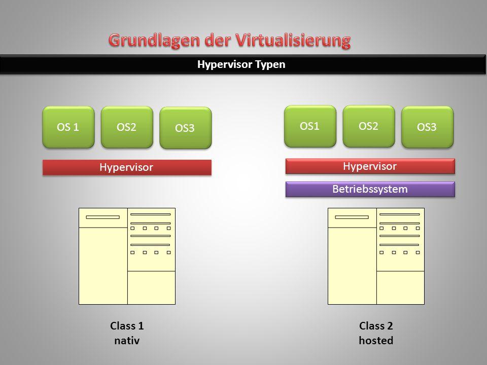 Hypervisor Typen Hypervisor Betriebssystem OS 1 OS2 OS3 OS1 OS2 OS3 Class 1 nativ Class 2 hosted