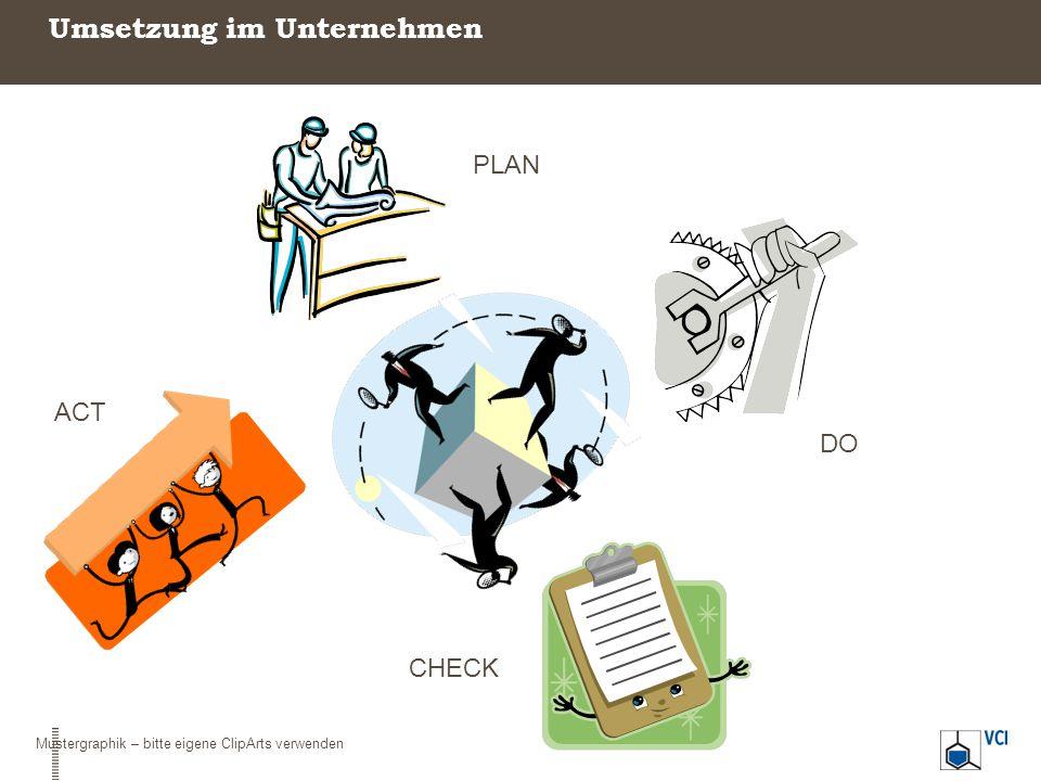 Umsetzung im Unternehmen PLAN ACT CHECK DO Mustergraphik – bitte eigene ClipArts verwenden