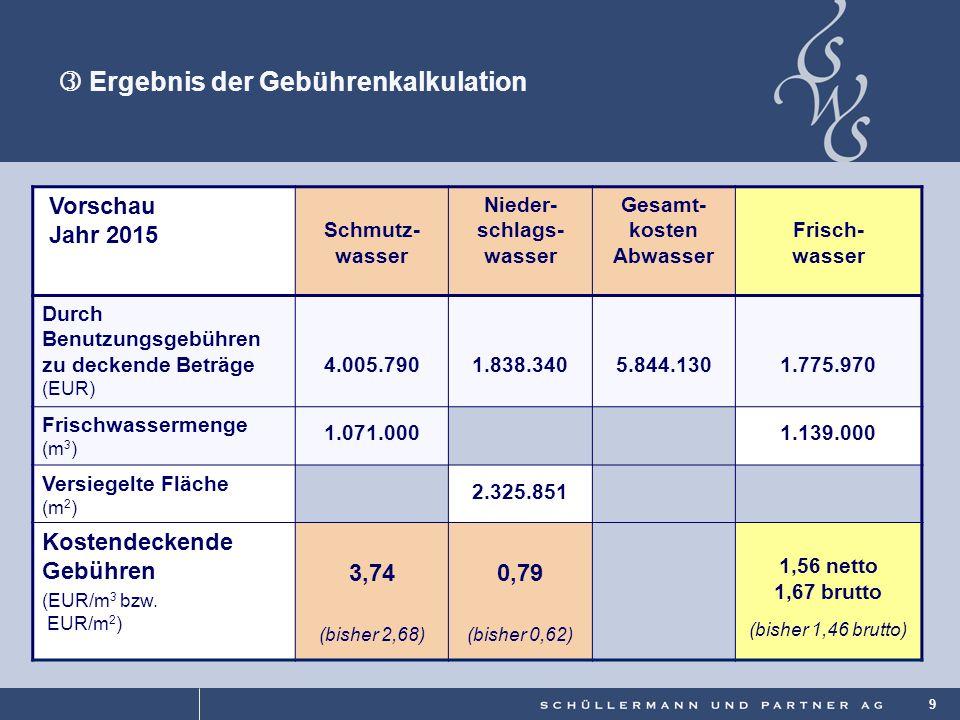 © 9  Ergebnis der Gebührenkalkulation Vorschau Jahr 2015 Schmutz- wasser Nieder- schlags- wasser Gesamt- kosten Abwasser Frisch- wasser Durch Benutzu