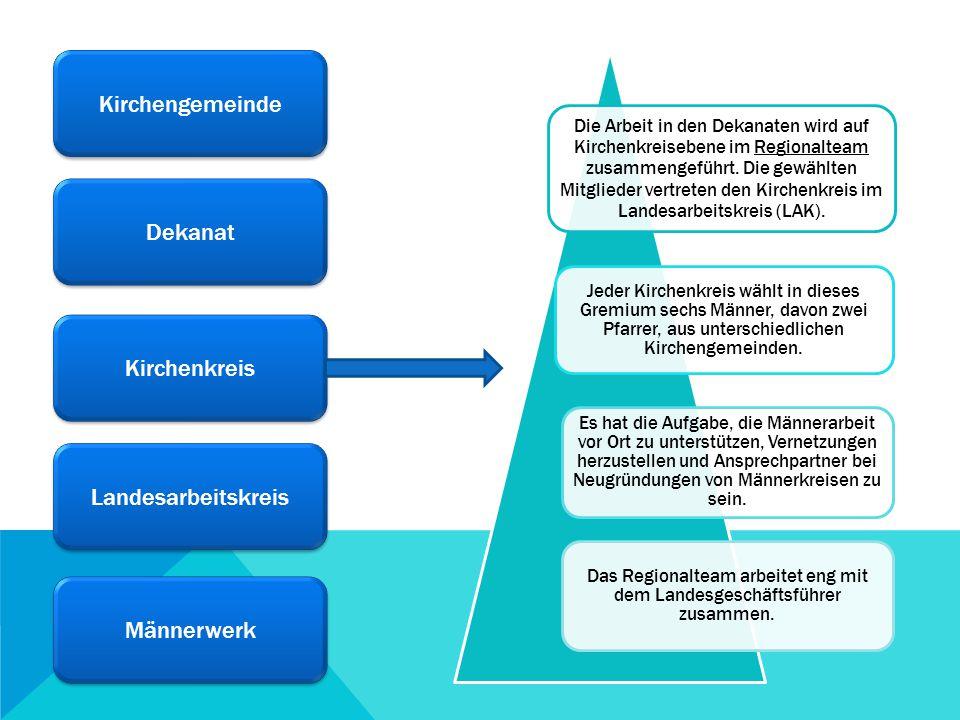 Kirchengemeinde Dekanat Kirchenkreis Landesarbeitskreis LAK Landesarbeitskreis LAK Männerwerk Der LAK wird alle sechs Jahre im Anschluss an die Wahl der Kirchenvorstehenden gewählt.