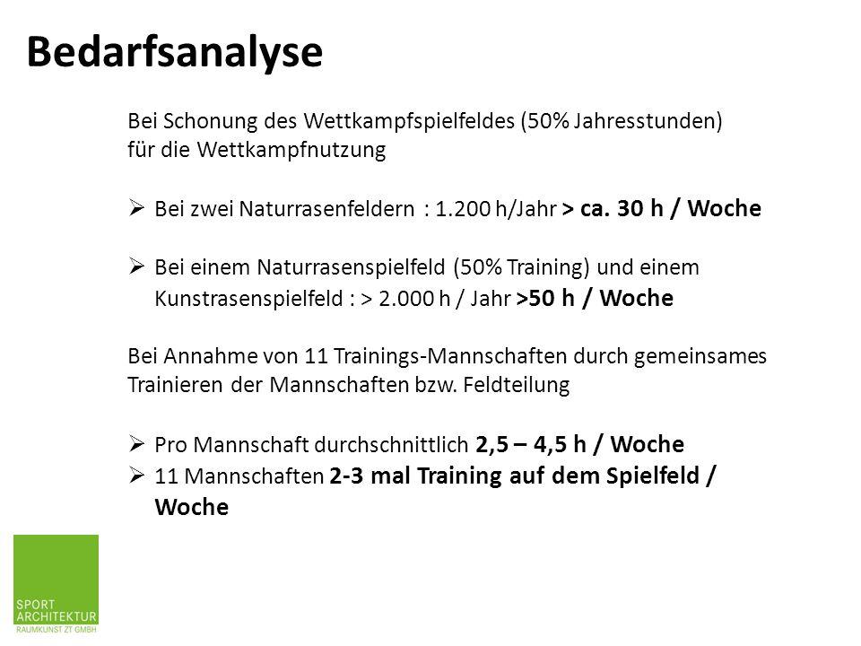 Bedarfsanalyse Bei Schonung des Wettkampfspielfeldes (50% Jahresstunden) für die Wettkampfnutzung  Bei zwei Naturrasenfeldern : 1.200 h/Jahr > ca. 30