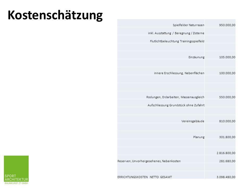 Kostenschätzung Spielfelder Naturrasen950.000,00 inkl. Ausstattung / Beregnung / Zisterne Flutlichtbeleuchtung Trainingsspielfeld Einzäunung105.000,00