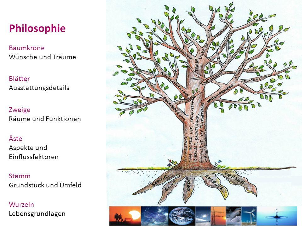 Philosophie Wurzeln Lebensgrundlagen Stamm Grundstück und Umfeld Baumkrone Wünsche und Träume Äste Aspekte und Einflussfaktoren Zweige Räume und Funktionen Blätter Ausstattungsdetails