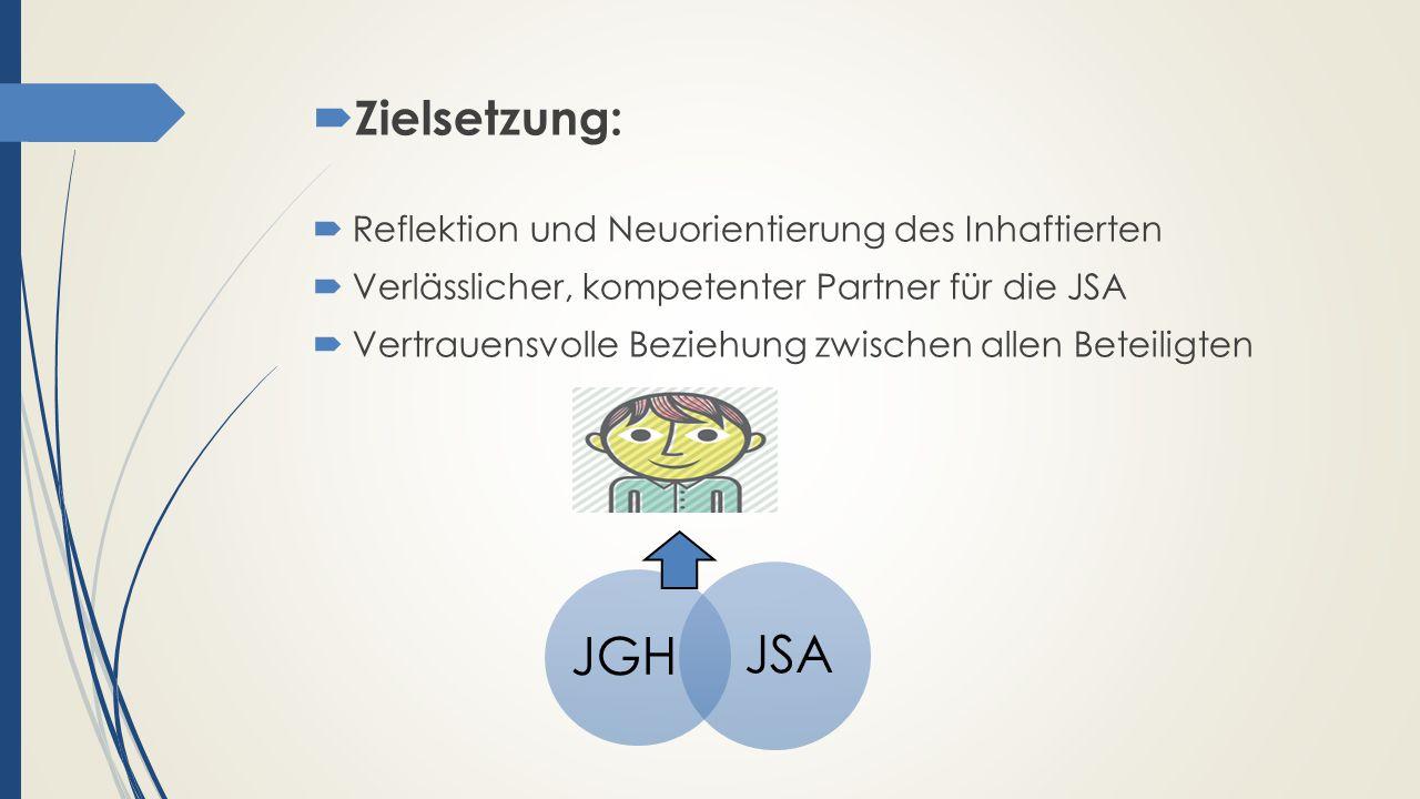  Zielsetzung:  Reflektion und Neuorientierung des Inhaftierten  Verlässlicher, kompetenter Partner für die JSA  Vertrauensvolle Beziehung zwischen allen Beteiligten JGH JSA