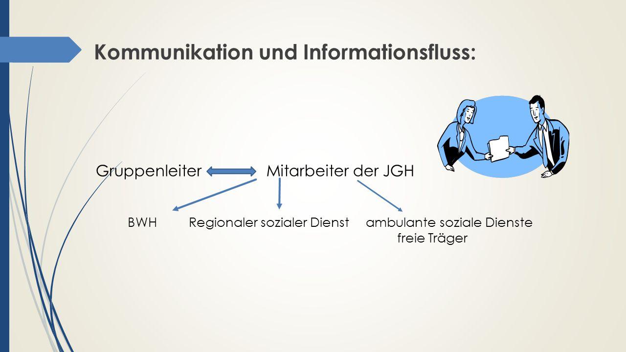 Kommunikation und Informationsfluss: Gruppenleiter Mitarbeiter der JGH BWH Regionaler sozialer Dienst ambulante soziale Dienste freie Träger
