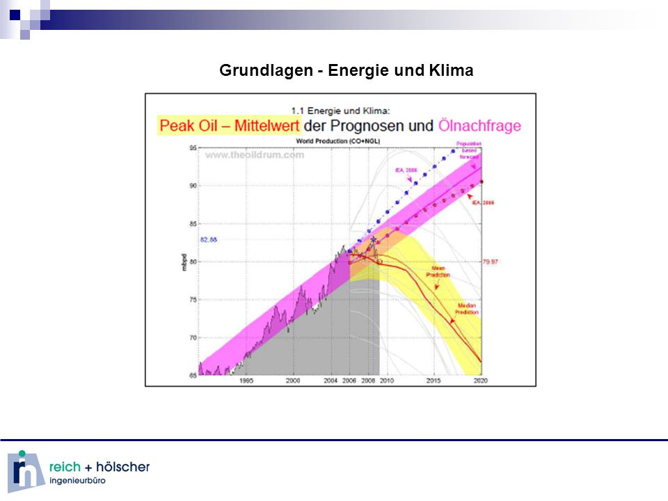 Grundlagen - erneuerbare Energien Energieerzeugung mittels erneuerbarer Energie Geothermie (Heizen + Kühlen)
