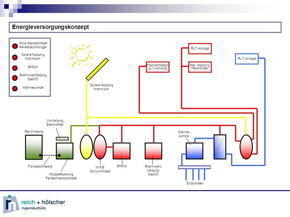 Energieversorgungskonzept Energieversorgungsk onzept animiert RLT-Anlage Stat.