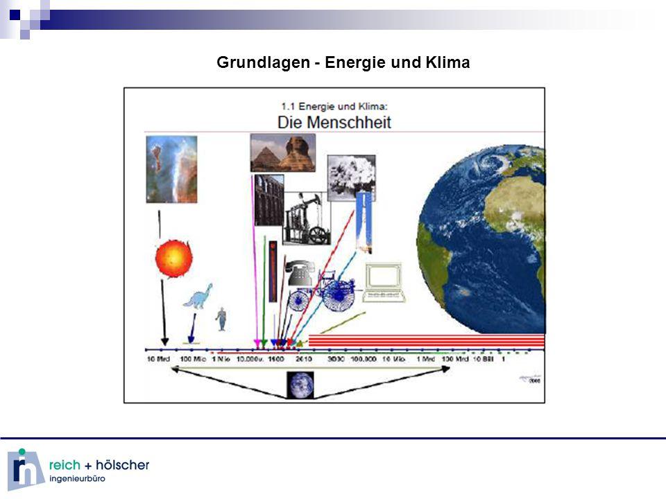 Grundlagen - erneuerbare Energien Energieerzeugung mittels erneuerbarer Energie Biomasse-Wärmeerzeuger