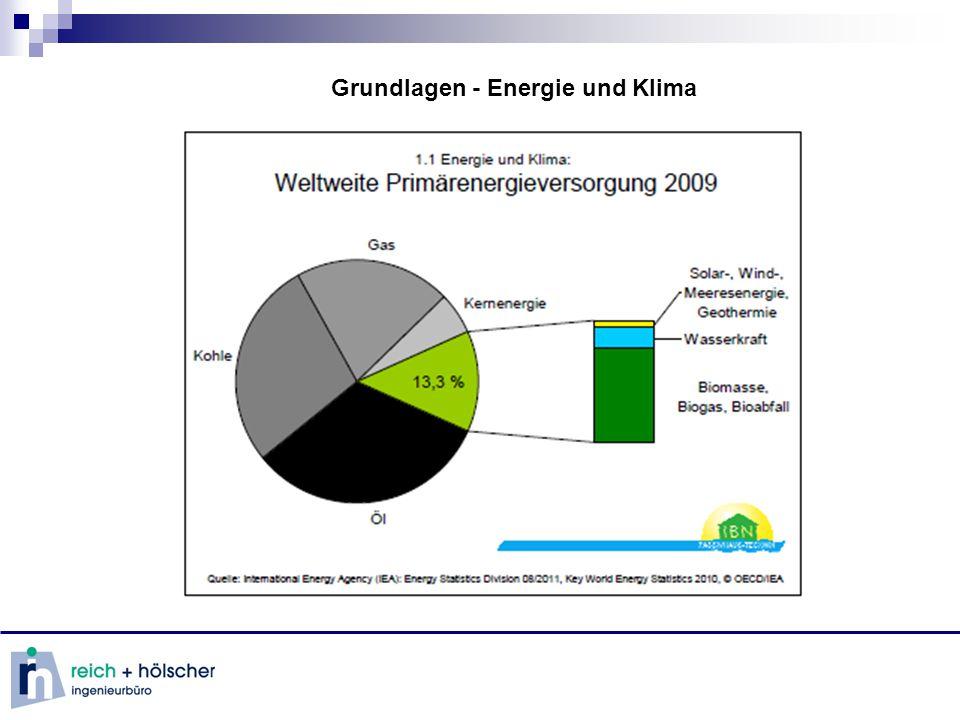 Energieerzeugung mittels erneuerbarer Energie Stromnetz Strom - Wärme - Kälte