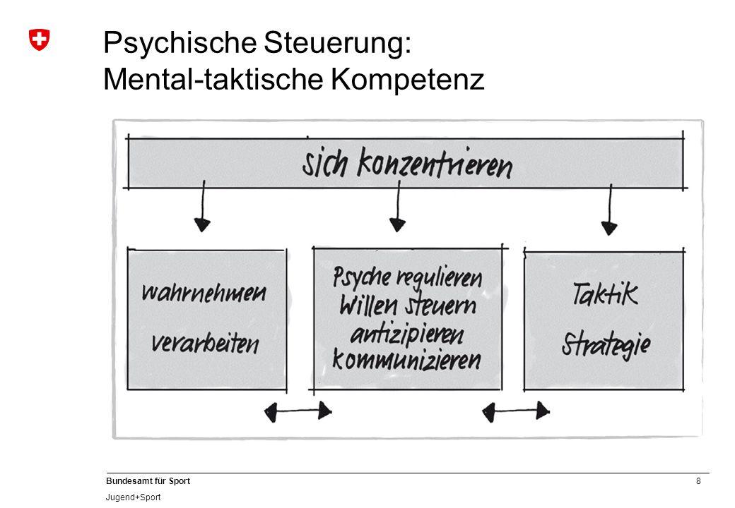 8 Bundesamt für Sport Jugend+Sport Psychische Steuerung: Mental-taktische Kompetenz
