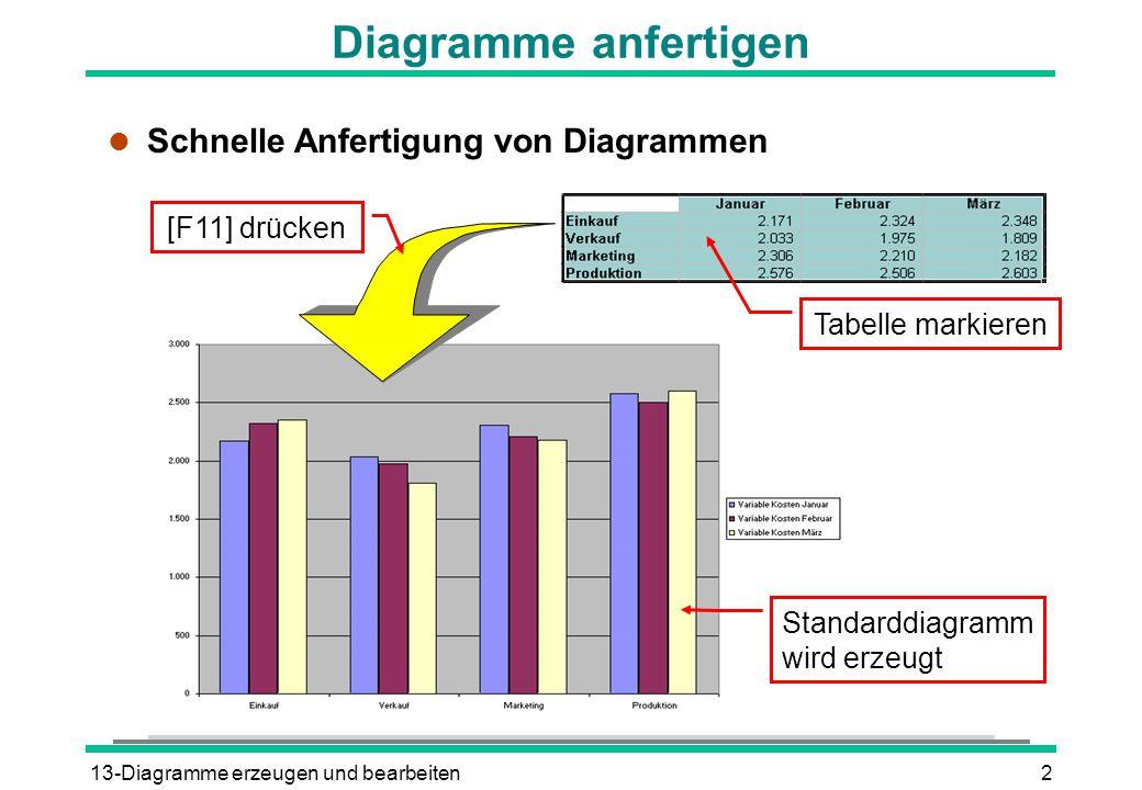 13-Diagramme erzeugen und bearbeiten2 Diagramme anfertigen l Schnelle Anfertigung von Diagrammen Tabelle markieren [F11] drücken Standarddiagramm wird erzeugt