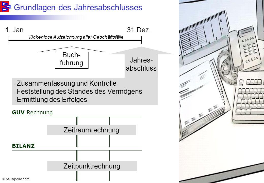 © bauerpoint.com Insolvenzstatistik 2003 Quelle: KSV: http://www.ksv.at/ 1,7% aller Wirtschaftsunternehmen jedem Büroarbeitstag waren es 21 Pleiten Passiva mit EUR 3,4 Mrd 2939 Konkurse Konkursentwicklung: