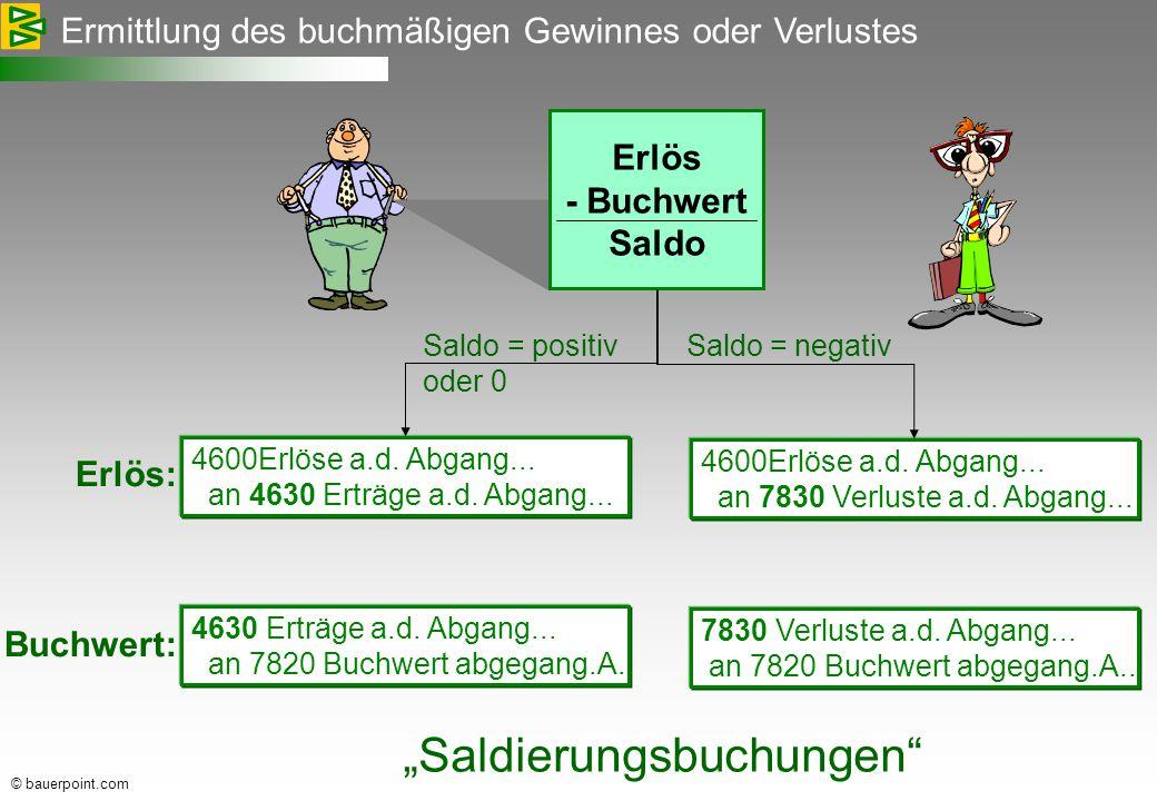 © bauerpoint.com Ermittlung des buchmäßigen Gewinnes oder Verlustes Erlös - Buchwert Saldo 4600Erlöse a.d.