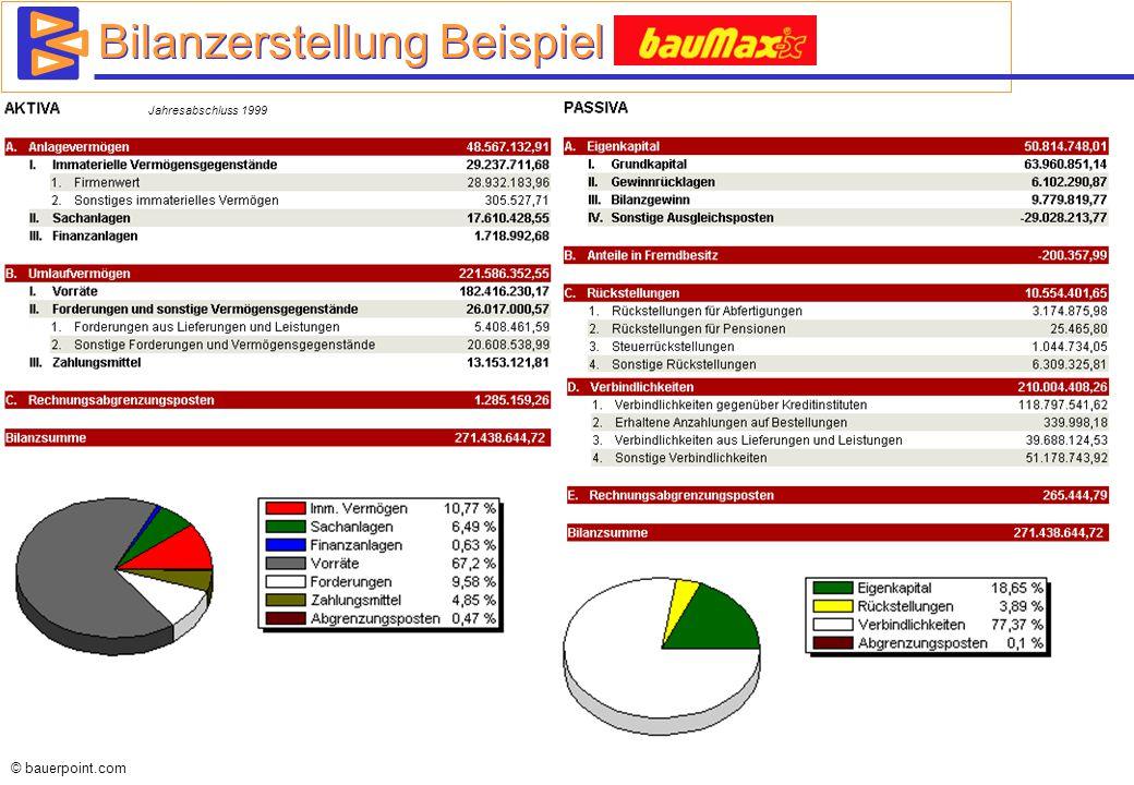 © bauerpoint.com Bilanzerstellung Beispiel Baumax Jahresabschluss 1999