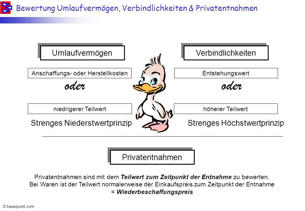 © bauerpoint.com Wert = 100 % Wert = 0 % 1.Afa 2.