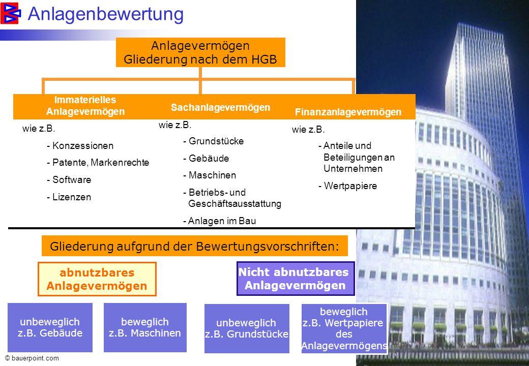 © bauerpoint.com Die Abschreibung - Grundbegriffe Nutzungsdauer Abschreibungsbasis Abschreibungssatz Abschreibungsbetrag Buchwert...