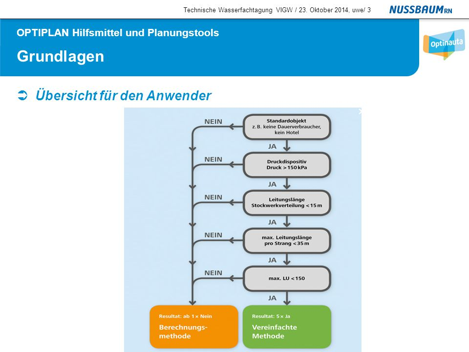 Grundlagen  Übersicht für den Anwender Technische Wasserfachtagung VIGW / 23. Oktober 2014, uwe/3 OPTIPLAN Hilfsmittel und Planungstools
