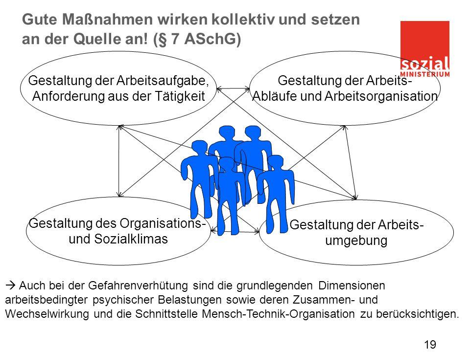 Gestaltung der Arbeits- umgebung Gestaltung des Organisations- und Sozialklimas Gestaltung der Arbeitsaufgabe, Anforderung aus der Tätigkeit Gestaltun