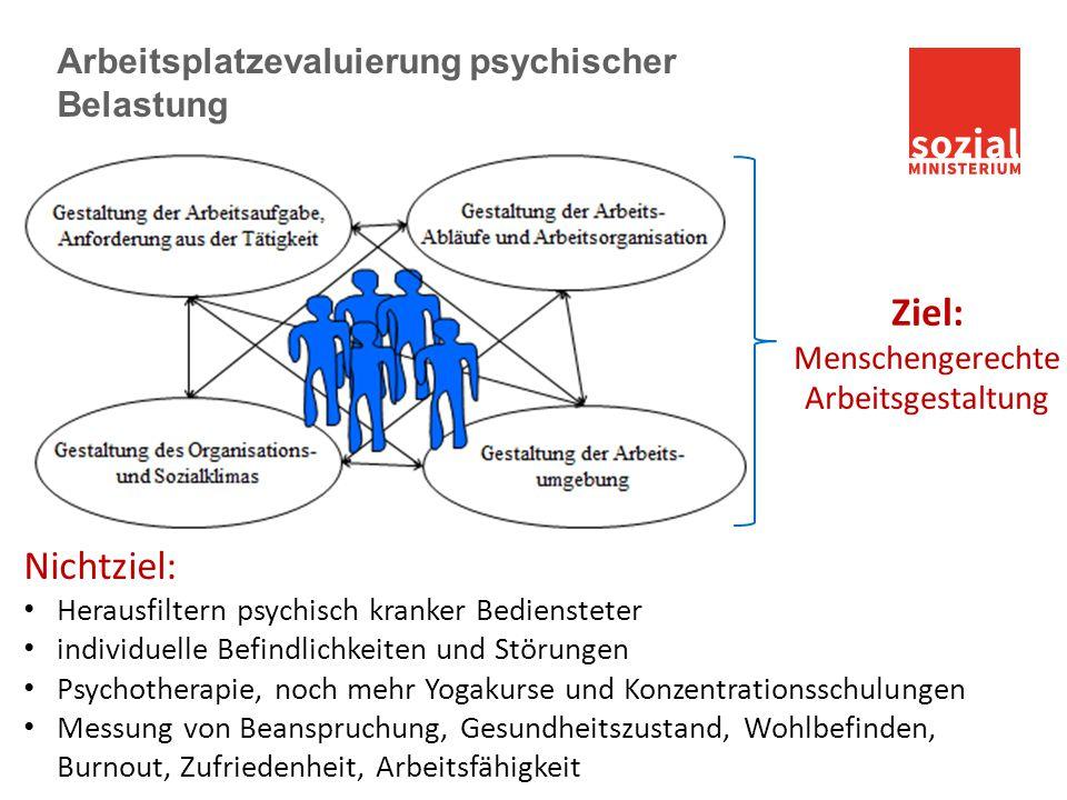 Arbeitsplatzevaluierung psychischer Belastung Nichtziel: Herausfiltern psychisch kranker Bediensteter individuelle Befindlichkeiten und Störungen Psyc