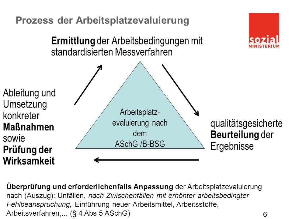 Prozess der Arbeitsplatzevaluierung 6 Ermittlung der Arbeitsbedingungen mit standardisierten Messverfahren Arbeitsplatz- evaluierung nach dem ASchG /B