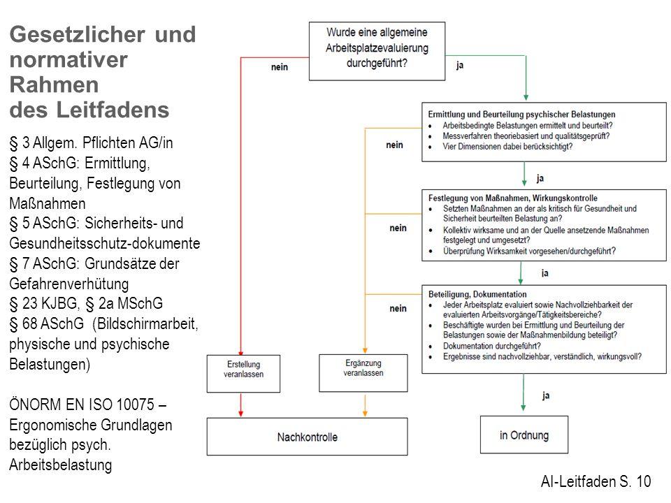 Gesetzlicher und normativer Rahmen des Leitfadens AI-Leitfaden S. 10 § 3 Allgem. Pflichten AG/in § 4 ASchG: Ermittlung, Beurteilung, Festlegung von Ma