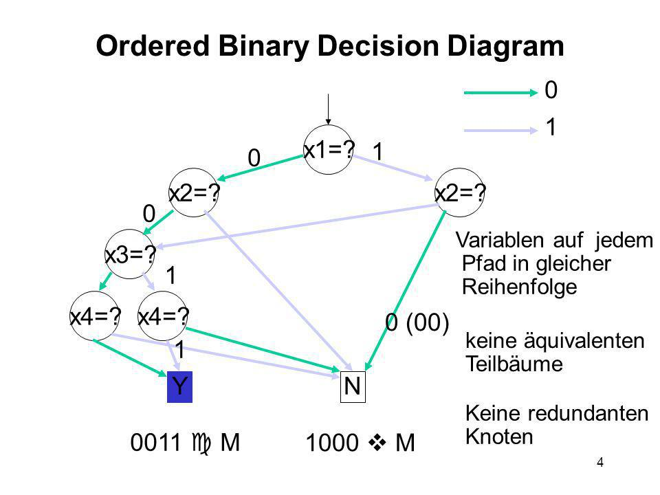 4 Ordered Binary Decision Diagram x1=.x2=. x3=?x4=.