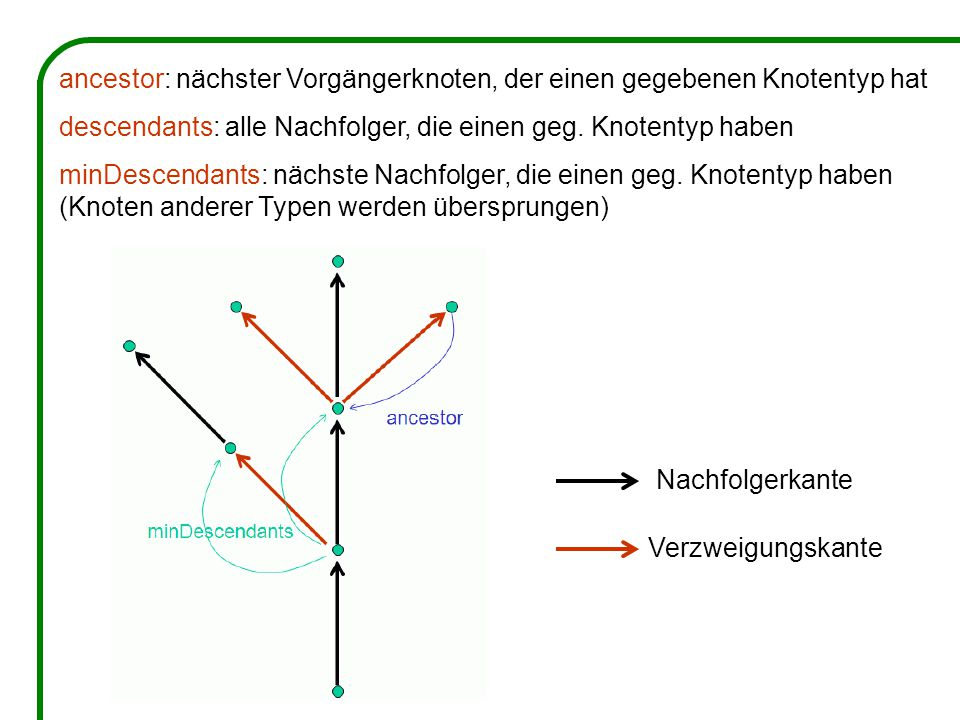 Nachfolgerkante Verzweigungskante ancestor: nächster Vorgängerknoten, der einen gegebenen Knotentyp hat descendants: alle Nachfolger, die einen geg.