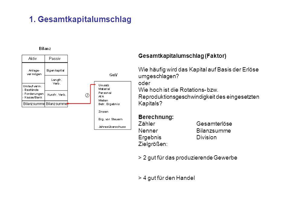 26.Personalkostenintensität / GuV Umsatz Material Personal AfA Mieten Betr.