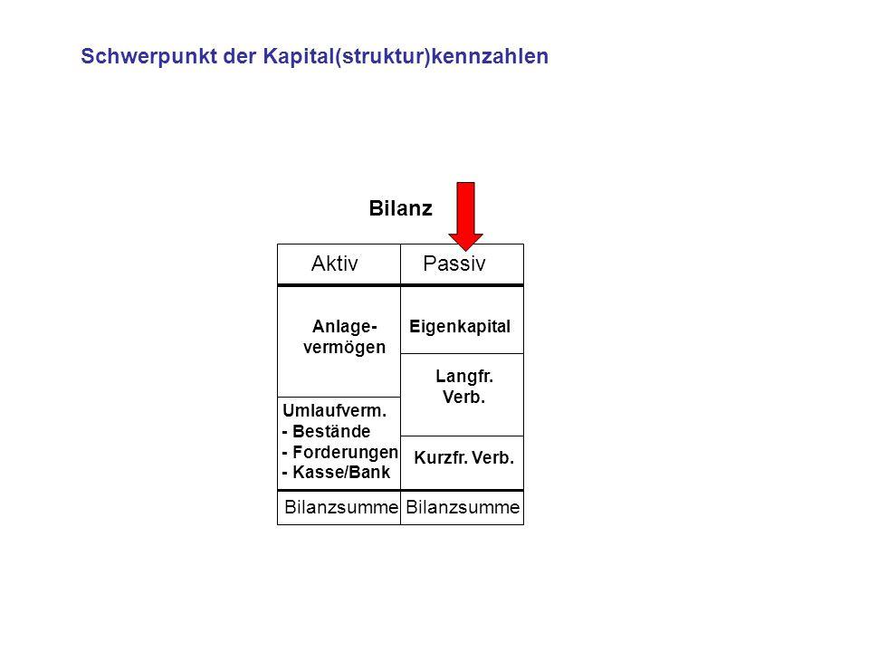 36.Umsatzrentabilität / GuV Umsatz Material Personal AfA Mieten Betr.