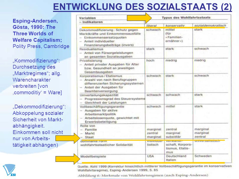 "ENTWICKLUNG DES SOZIALSTAATS (2) Esping-Andersen, Gösta, 1990: The Three Worlds of Welfare Capitalism; Polity Press, Cambridge ""Kommodifizierung"": Dur"