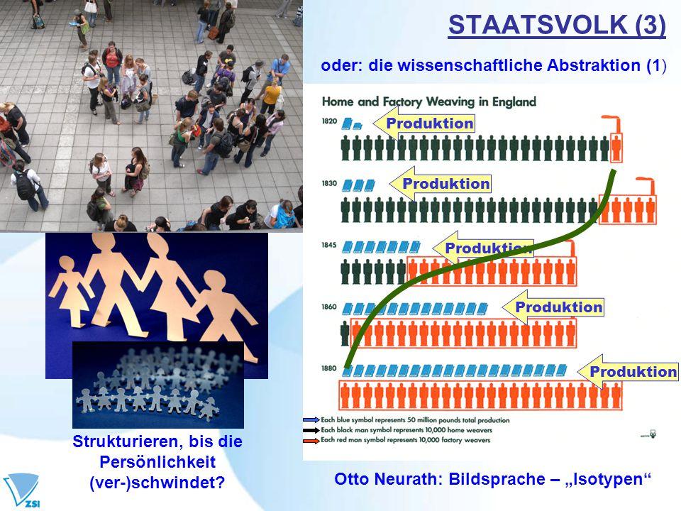 STAATSVOLK (4) oder: die wissenschaftliche Abstraktion (2) Bevölkerungs'pyramide' Österreich 2004, 2030, 2050 Quelle: Statistik Austria, 2005.