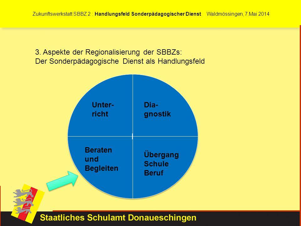 3. Aspekte der Regionalisierung der SBBZs: Der Sonderpädagogische Dienst als Handlungsfeld l l Unter- richt Dia- gnostik Beraten und Begleiten Übergan