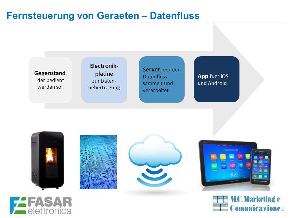 Gegenstand, der bedient werden soll Electronik- platine zur Daten- uebertragung Server, der den Datenfluss sammelt und verarbeitet App fuer iOS und Android Fernsteuerung von Geraeten – Datenfluss