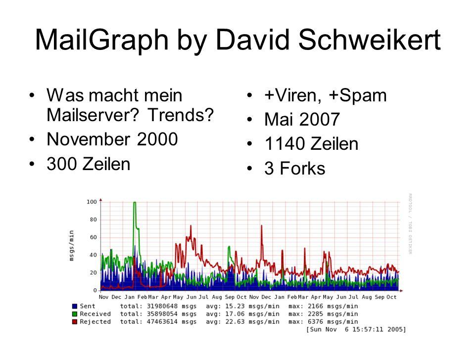 MailGraph by David Schweikert +Viren, +Spam Mai 2007 1140 Zeilen 3 Forks Was macht mein Mailserver.