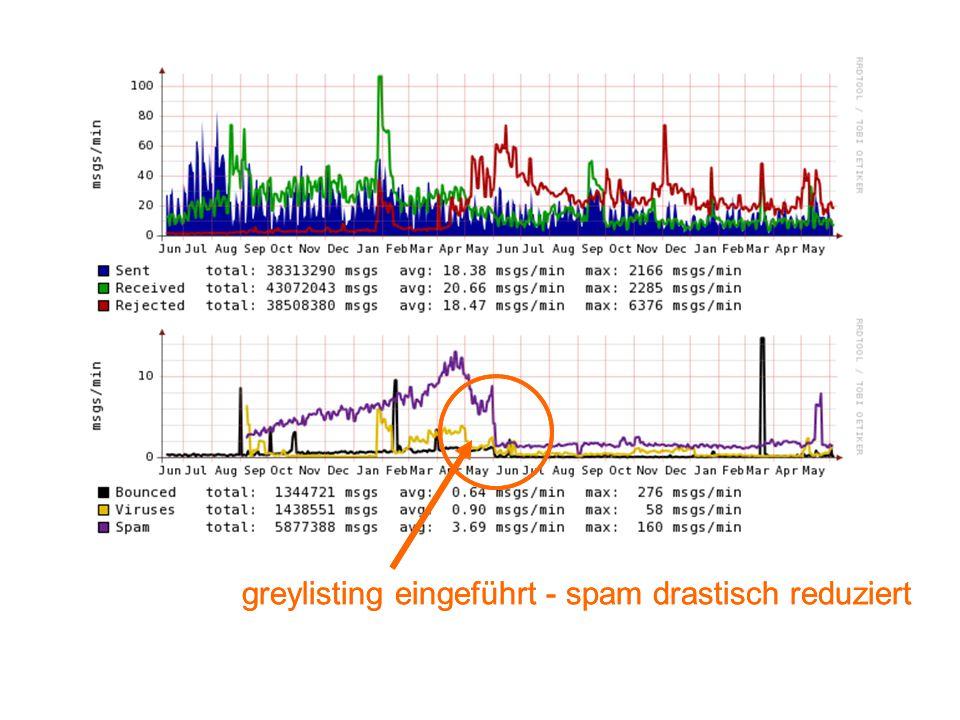 greylisting eingeführt - spam drastisch reduziert