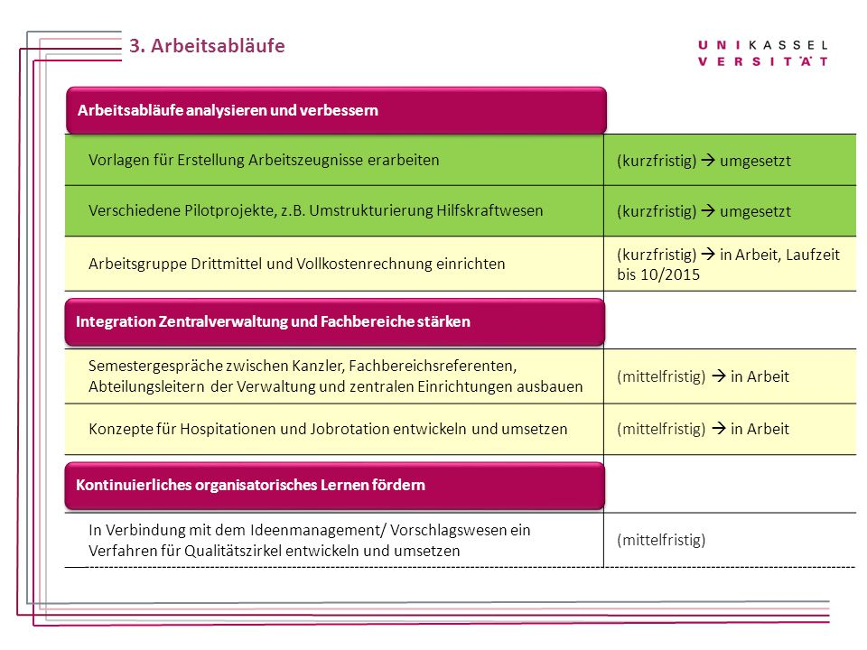 Vorlagen für Erstellung Arbeitszeugnisse erarbeiten(kurzfristig)  umgesetzt Verschiedene Pilotprojekte, z.B. Umstrukturierung Hilfskraftwesen(kurzfri