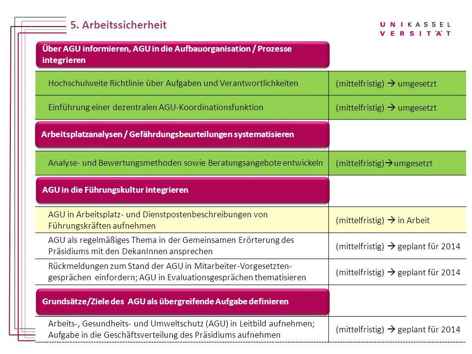 Hochschulweite Richtlinie über Aufgaben und Verantwortlichkeiten(mittelfristig)  umgesetzt Einführung einer dezentralen AGU-Koordinationsfunktion(mit