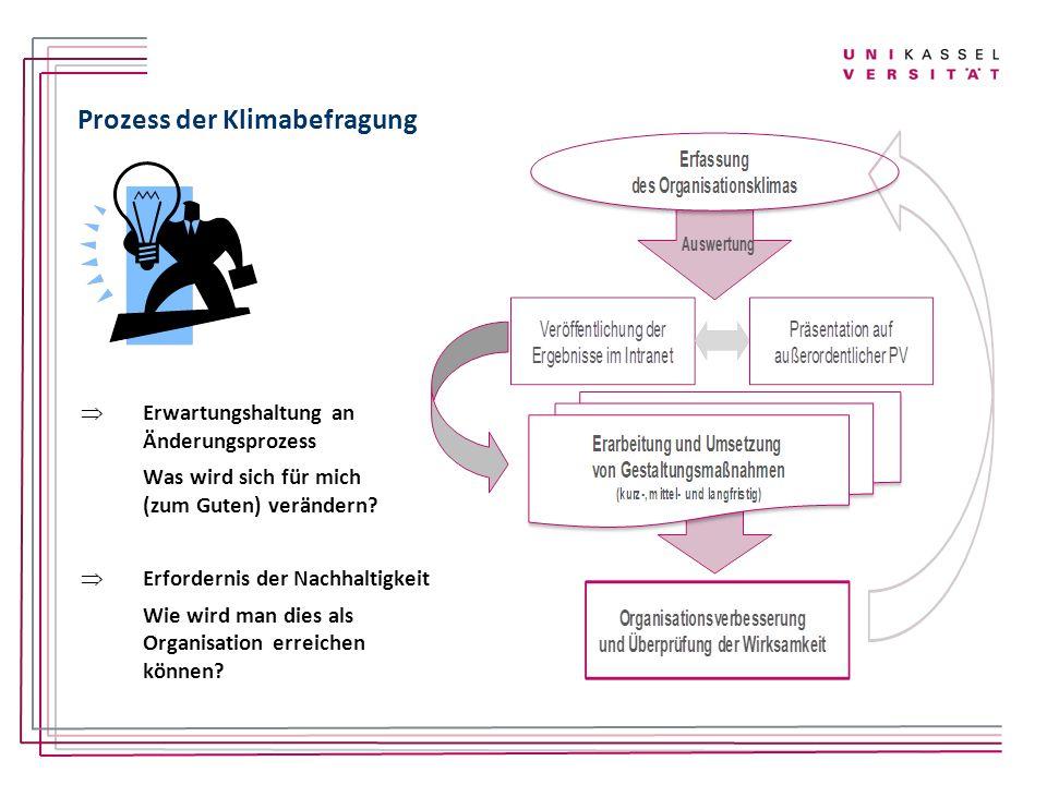 Prozess der Klimabefragung  Erwartungshaltung an Änderungsprozess Was wird sich für mich (zum Guten) verändern?  Erfordernis der Nachhaltigkeit Wie