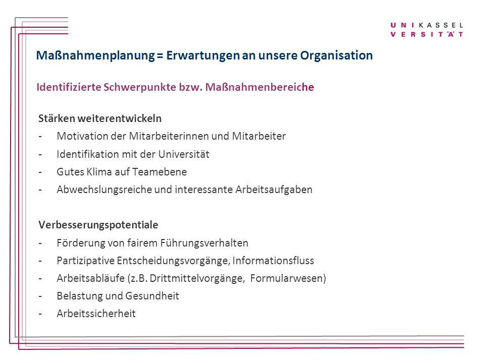 Maßnahmenplanung = Erwartungen an unsere Organisation Identifizierte Schwerpunkte bzw. Maßnahmenbereiche Stärken weiterentwickeln -Motivation der Mita