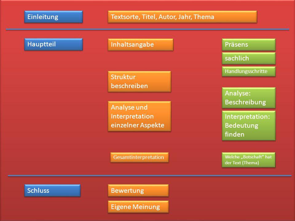 Textsorte, Titel, Autor, Jahr, Thema Hauptteil Inhaltsangabe Präsens sachlich Handlungsschritte Analyse und Interpretation einzelner Aspekte Analyse: