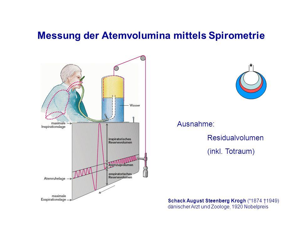 Messung der Atemvolumina mittels Spirometrie Ausnahme: Residualvolumen (inkl.