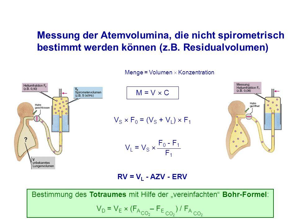 Messung der Atemvolumina, die nicht spirometrisch bestimmt werden können (z.B.