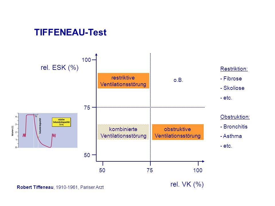 TIFFENEAU-Test rel.VK (%) 5075100 50 75 100 rel.