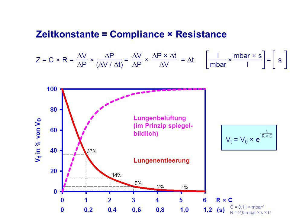 Zeitkonstante = Compliance × Resistance Z = C × R = × = × =  t VPVP  P (  V /  t) VPVP  P ×  t  V l mbar × mbar × s l = s V t = V 0 × e t R × C - Lungenbelüftung (im Prinzip spiegel- bildlich) Lungenentleerung C = 0,1 l × mbar -1 R = 2,0 mbar × s × l -1