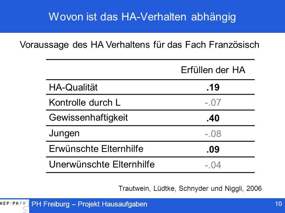 PH Freiburg – Projekt Hausaufgaben 10 Wovon ist das HA-Verhalten abhängig Erfüllen der HA HA-Qualität.19 Kontrolle durch L-.07 Gewissenhaftigkeit.40 Jungen -.08 Erwünschte Elternhilfe.09 Unerwünschte Elternhilfe -.04 Voraussage des HA Verhaltens für das Fach Französisch Trautwein, Lüdtke, Schnyder und Niggli, 2006