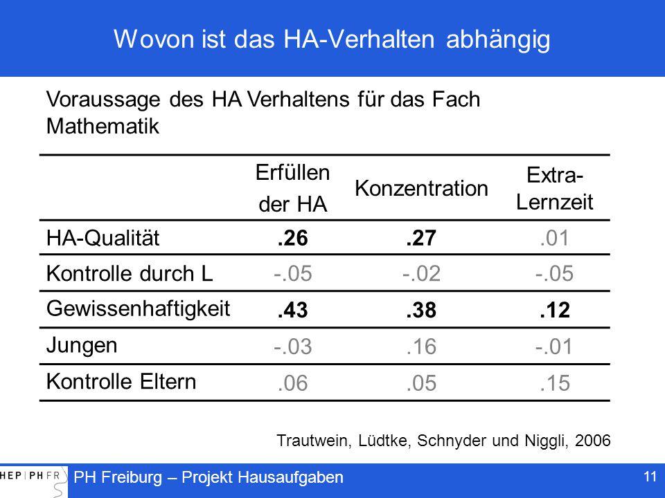 PH Freiburg – Projekt Hausaufgaben 11 Wovon ist das HA-Verhalten abhängig Erfüllen der HA Konzentration Extra- Lernzeit HA-Qualität.26.27.01 Kontrolle durch L-.05-.02-.05 Gewissenhaftigkeit.43.38.12 Jungen -.03.16-.01 Kontrolle Eltern.06.05.15 Voraussage des HA Verhaltens für das Fach Mathematik Trautwein, Lüdtke, Schnyder und Niggli, 2006